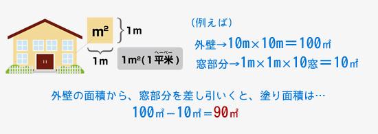 お見積もりは平米数で積算致します!