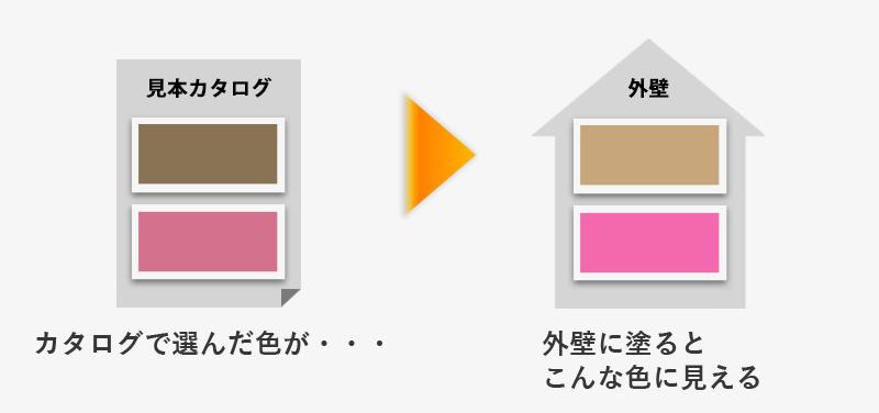 外壁の色選びのポイント